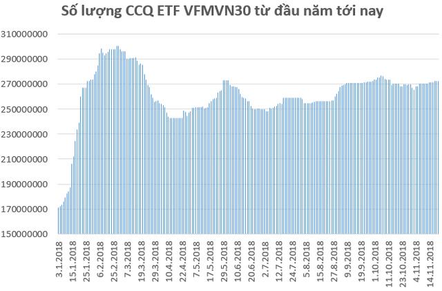 Hàng trăm triệu USD từ Thái Lan chuẩn bị đổ vào TTCK Việt Nam thông qua quỹ VFMVN30 ETF? - Ảnh 1.