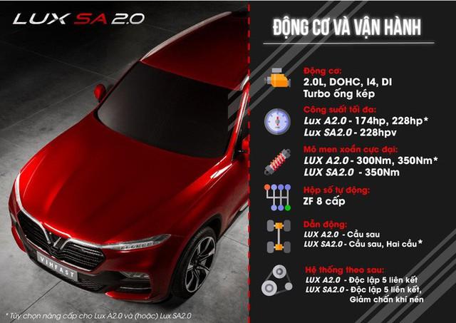 [Inforgraphics] Tốc độ đáng nể của xe VinFast LUX - Ảnh 1.