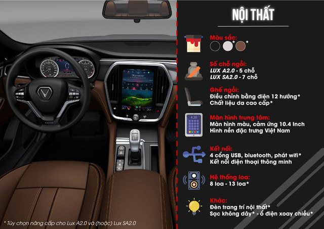 [Inforgraphics] Tốc độ đáng nể của xe VinFast LUX - Ảnh 3.