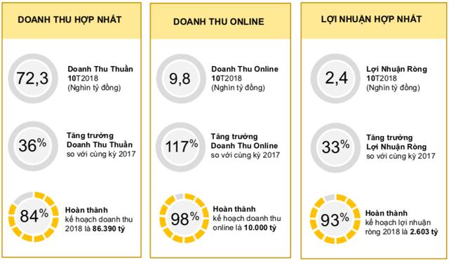 MWG đạt 2.413 tỷ lãi ròng sau 10 tháng, Bách Hoá Xanh tiếp tục có nhiều chuyển biến - Ảnh 1.