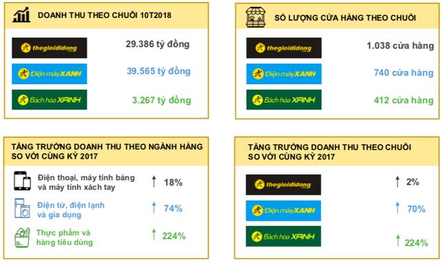 MWG đạt 2.413 tỷ lãi ròng sau 10 tháng, Bách Hoá Xanh tiếp tục có nhiều chuyển biến - Ảnh 2.