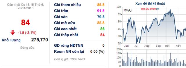 MWG đạt 2.413 tỷ lãi ròng sau 10 tháng, Bách Hoá Xanh tiếp tục có nhiều chuyển biến - Ảnh 3.