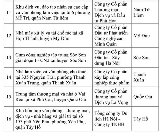 Danh sách 16 dự án ngâm đất bị Hà Nội chấm dứt làm việc - Ảnh 2.