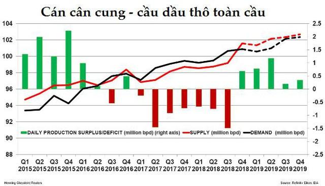 Thị trường ngày 24/11: Giá dầu bốc hơi gần 8%  - Ảnh 2.