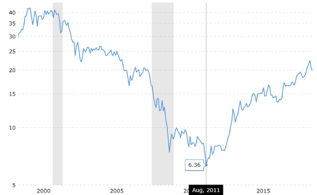 Chứng khoán suy thoái, bitcoin và các tài sản thay thế bị mất giá trị, đây là lúc đầu tư vào vàng? - Ảnh 1.
