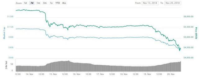 Bitcoin sụt giảm thê thảm, các công ty đào tiền mã hóa đua nhau phá sản - Ảnh 1.