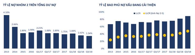 Nợ xấu các ngân hàng có tăng mạnh trở lại trong năm 2019? - Ảnh 1.