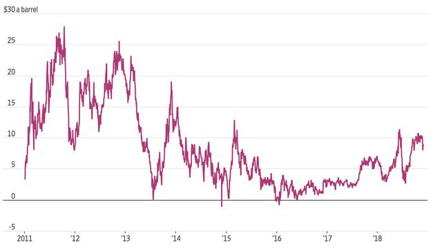 Đâu là nguyên nhân khiến giá dầu lại lao dốc liên tiếp và tương lai sẽ ra sao? - Ảnh 3.