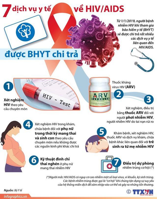 [Infographics] 7 dịch vụ y tế về HIV/AIDS được bảo hiểm y tế chi trả - Ảnh 1.