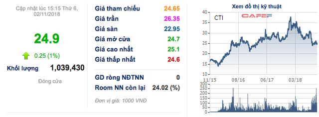 Idico Cường Thuận (CTI): 9 tháng đầu năm đạt 133 tỷ lãi ròng, tiếp tục thu lợi từ của để dành - Ảnh 3.