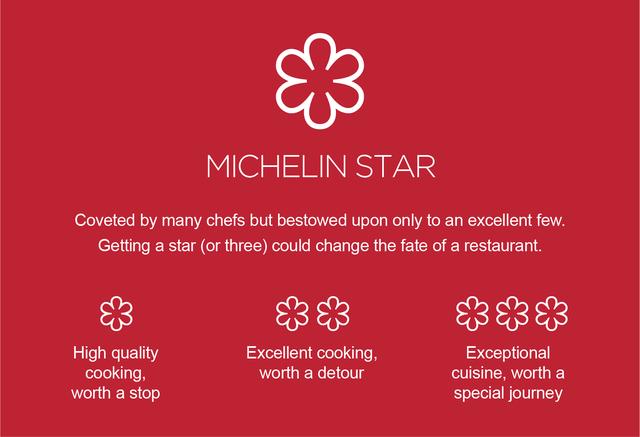 Có 3 bậc sao vàng Michelin nhưng sự khác biệt giữa chúng thực sự là gì bạn có biết không? - Ảnh 6.
