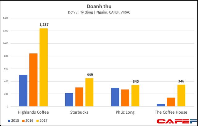 Bán đắt, bị ông chủ Trung Nguyên chê nhưng Starbucks Việt Nam vẫn bỏ xa nhiều đối thủ và ngày càng ăn nên làm ra - Ảnh 3.