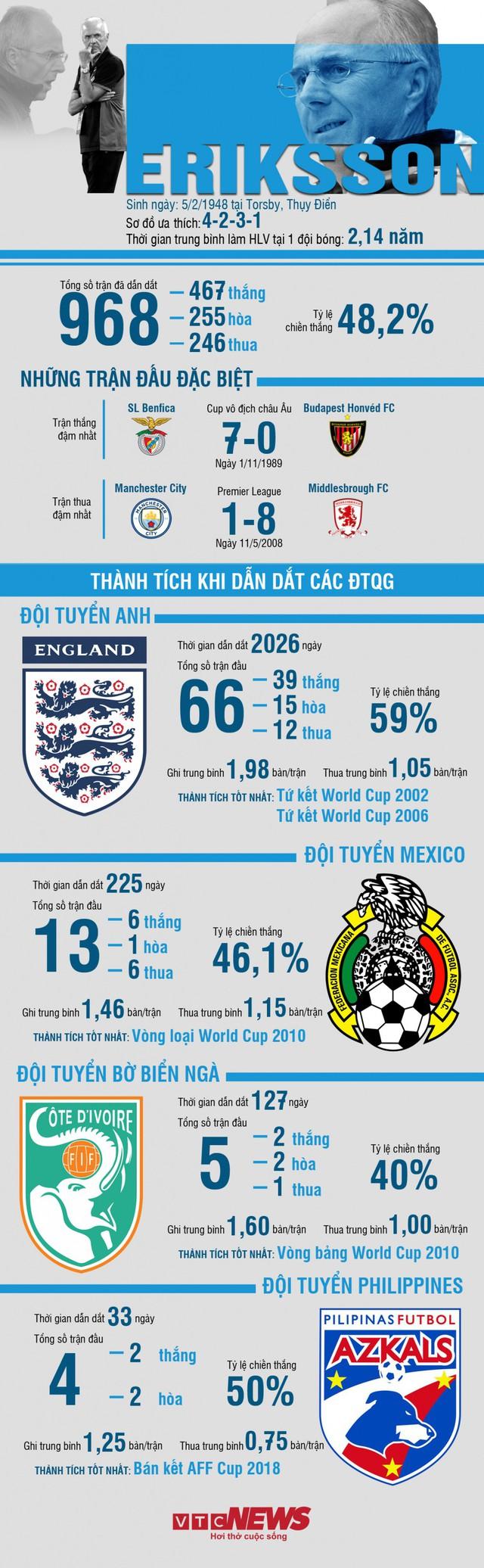 Infographic: Thống kê đặc biệt của HLV Eriksson trước cuộc đối đầu Park Hang Seo - Ảnh 1.