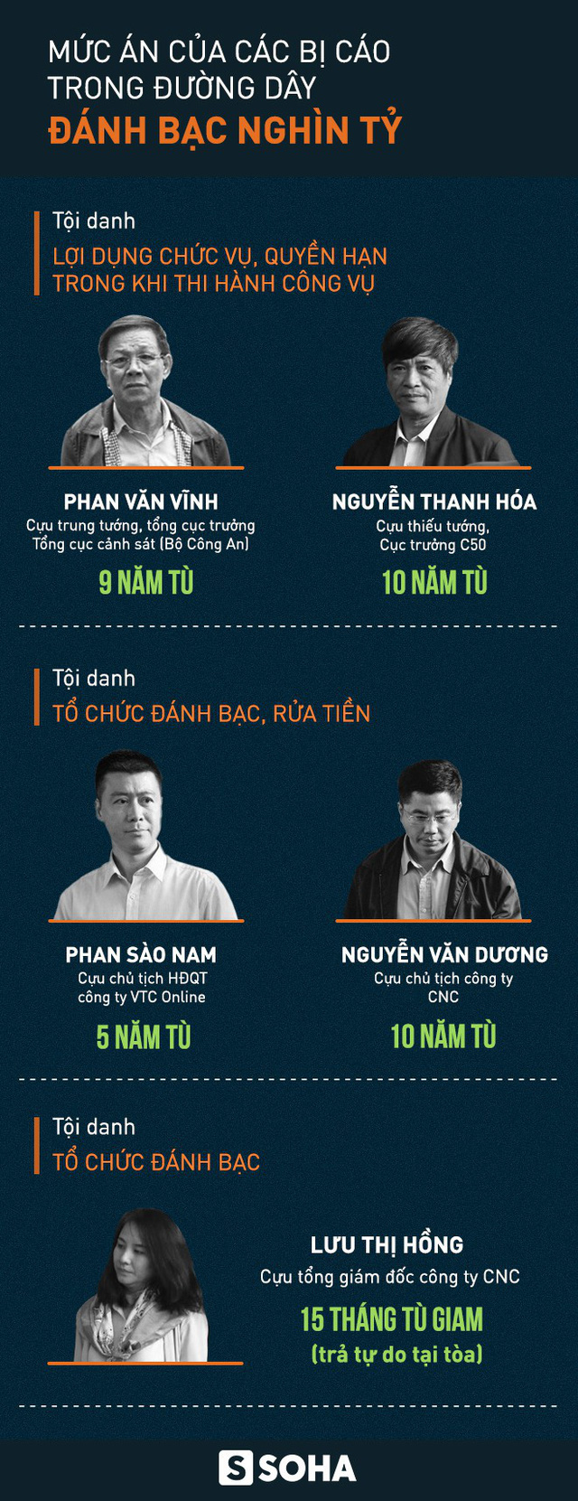 Cựu tổng cục trưởng Cảnh sát Phan Văn Vĩnh lĩnh 9 năm tù, cựu tướng Nguyễn Thanh Hóa 10 năm tù - Ảnh 1.