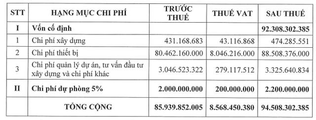 Sabeco lấy ý kiến cổ đông về việc trích thêm 30 tỷ đồng vào Quỹ phát triển Khoa học - Ảnh 1.