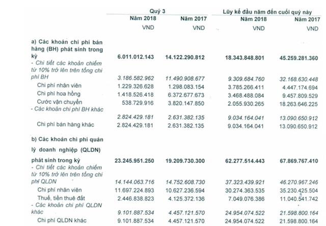 Vicotex lãi 106 tỷ đồng trước thuế trong 9 tháng đầu năm, vượt 4% kế hoạch - Ảnh 2.
