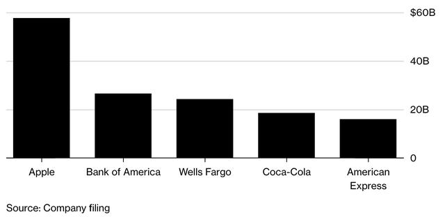 Bơm tiền lúc thị trường lao dốc, Warren Buffett cuồng mua cổ phiếu đến mức độ nào? - Ảnh 2.