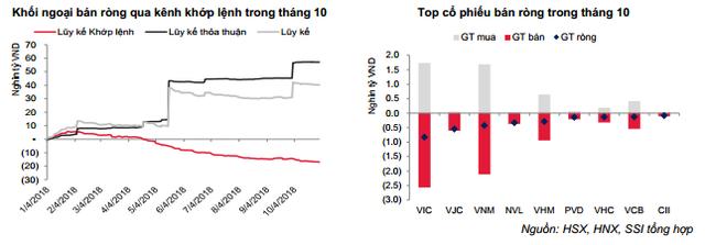 SSI Research: VN-Index giảm mạnh do tác động từ yếu tố ngoại - Ảnh 2.