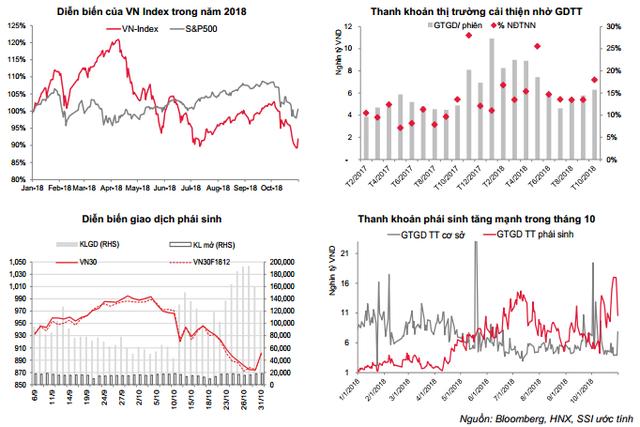 SSI Research: VN-Index giảm mạnh do tác động từ yếu tố ngoại - Ảnh 1.
