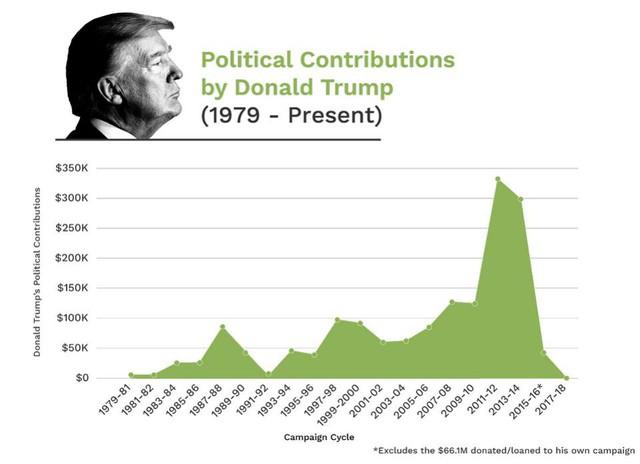 Hàng chục tỷ phú đã đổ tiền vào bầu cử giữa kỳ trừ... ông Trump! - Ảnh 1.