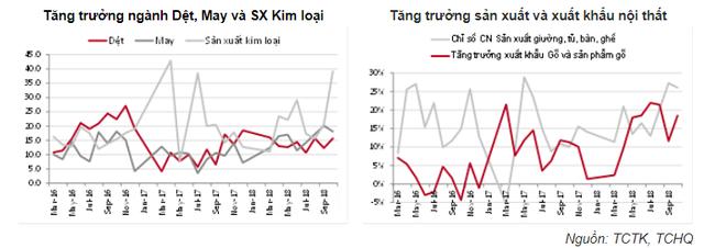 Đây là những lĩnh vực Việt Nam có thể tận dụng triệt để từ Chiến tranh Thương mại - Ảnh 2.