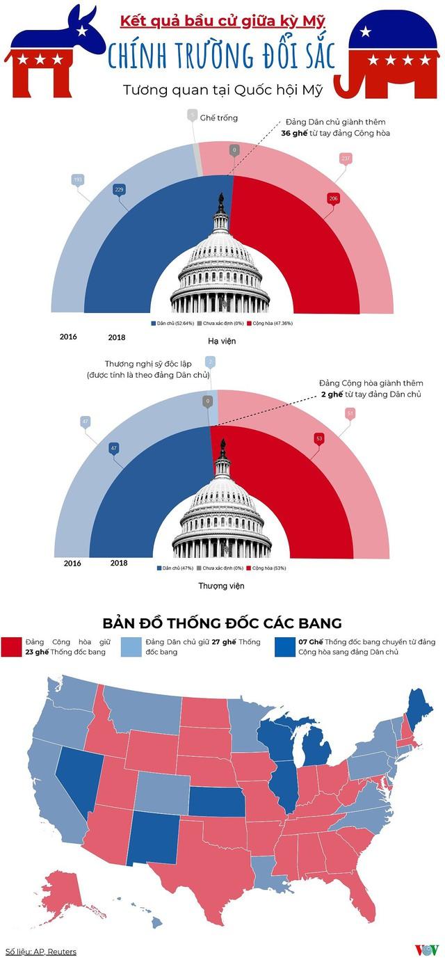 Infographics: Kết quả bầu cử Mỹ 2018 và tương quan Dân chủ-Cộng hòa - Ảnh 1.