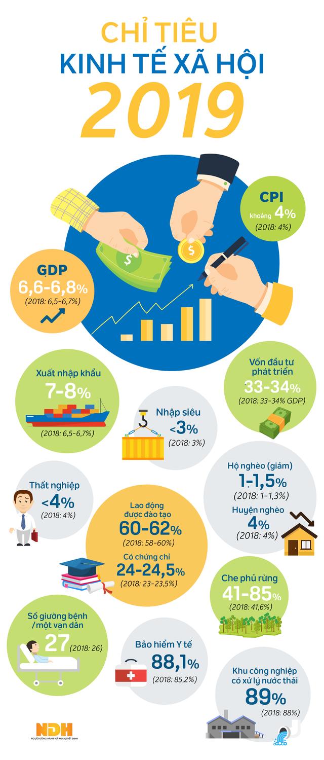 [Infographic] Các chỉ tiêu kinh tế xã hội năm 2019 - Ảnh 1.