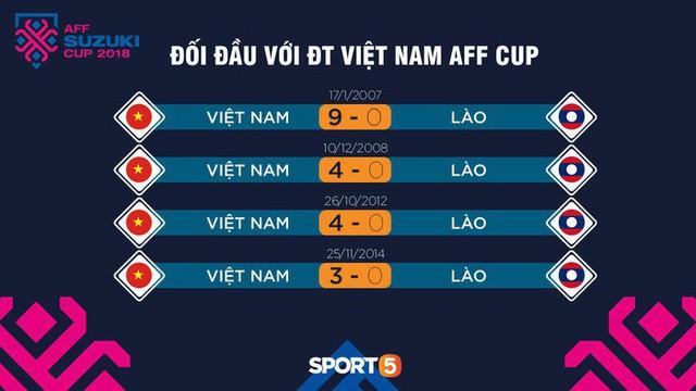 Trận ra quân vòng bảng AFF Cup 2018 giữa Lào và Việt Nam: ĐT Lào đã thay đổi hay vẫn chỉ là kẻ lót đường? - Ảnh 4.