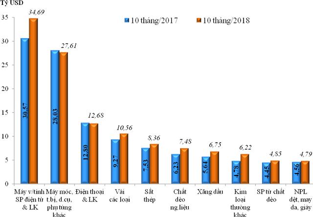 Cả nước xuất siêu hơn 7 tỷ USD trong 10 tháng đầu năm 2018 - Ảnh 2.