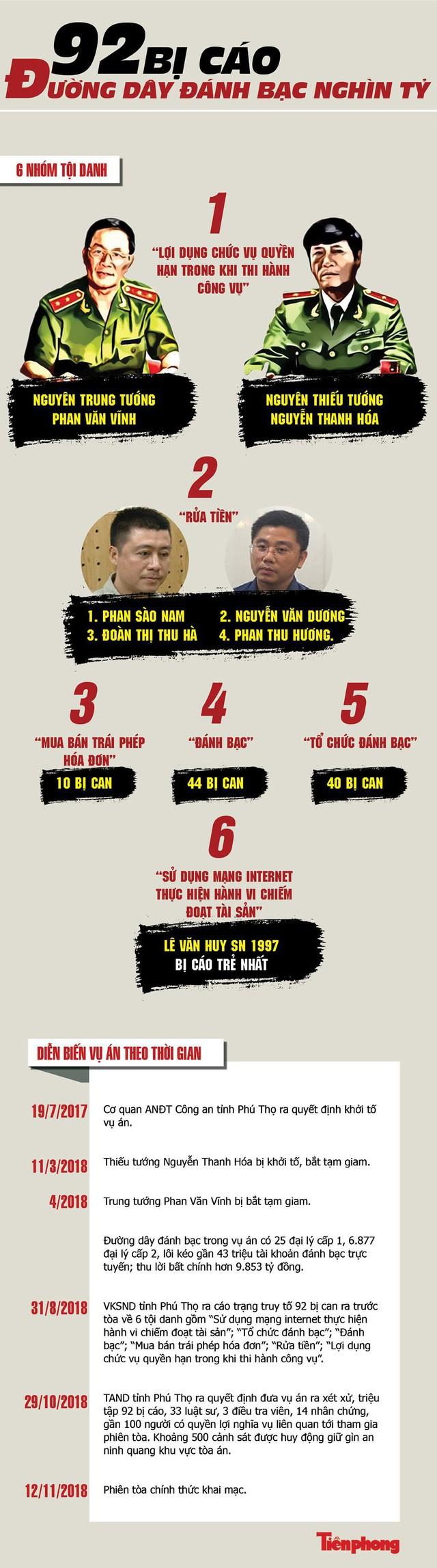 [Infographics] 92 bị cáo đường dây đánh bạc nghìn tỷ sắp hầu tòa - Ảnh 1.