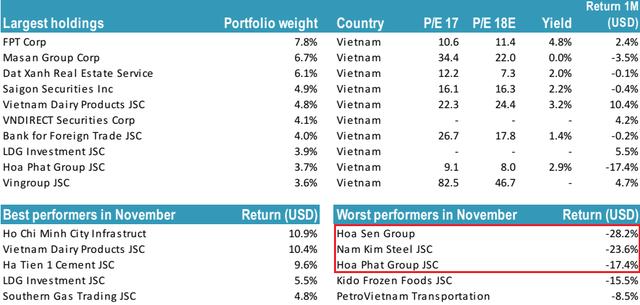 """Thiếu vắng tỷ trọng nhóm VinGroup, trong khi """"ôm"""" nhiều cổ phiếu thép, danh mục Tundra Vietnam Fund tiếp tục giảm trong tháng 11 - Ảnh 1."""