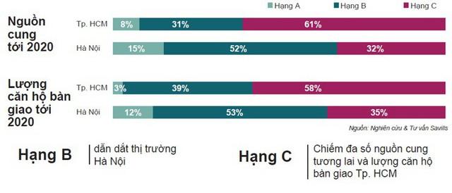 Bức tranh thị trường nhà ở Việt Nam hiện tại và triển vọng những năm tới - Ảnh 6.