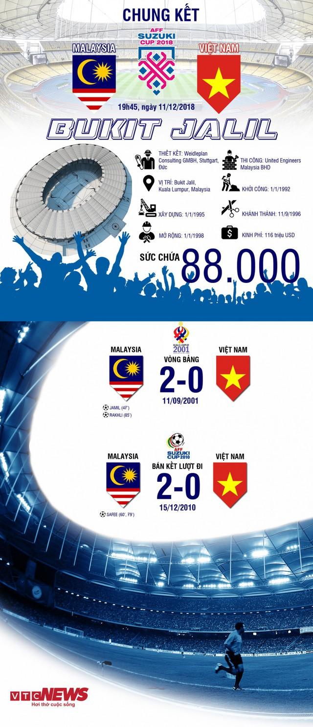Infographic: Hai lần thua trắng ở chảo lửa Bukit Jalil của đội tuyển Việt Nam - Ảnh 1.