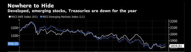 Các nhóm tài sản liên tiếp lao dốc, 2018 là thời điểm quá tệ để đầu tư - Ảnh 1.