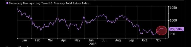 Các nhóm tài sản liên tiếp lao dốc, 2018 là thời điểm quá tệ để đầu tư - Ảnh 2.