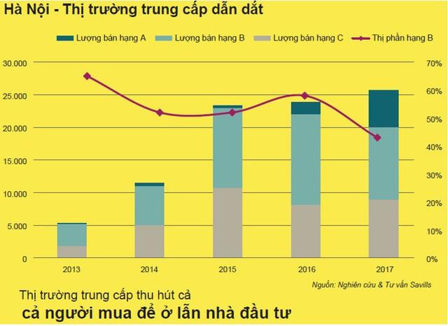 Bức tranh thị trường nhà ở Việt Nam hiện tại và triển vọng những năm tới - Ảnh 4.