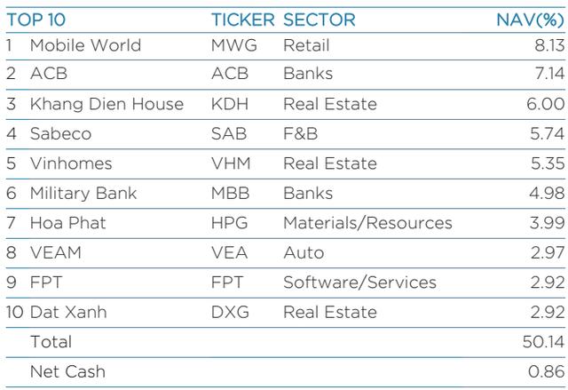 """Lần đầu tiên trong lịch sử, Vinamilk bị """"đá văng"""" khỏi top 10 khoản đầu tư lớn nhất của Dragon Capital - Ảnh 1."""