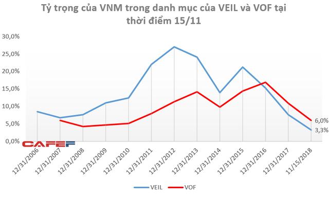 """Lần đầu tiên trong lịch sử, Vinamilk bị """"đá văng"""" khỏi top 10 khoản đầu tư lớn nhất của Dragon Capital - Ảnh 2."""