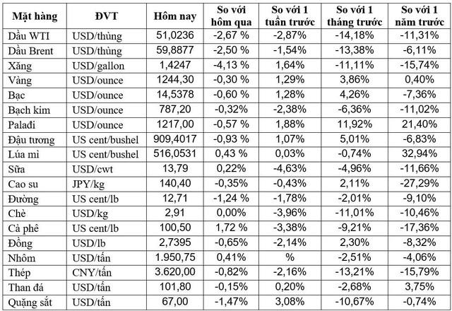 Thị trường ngày 11/12: Giá dầu quay đầu sụt mạnh theo đà lao dốc của thị trường chứng khoán - Ảnh 1.