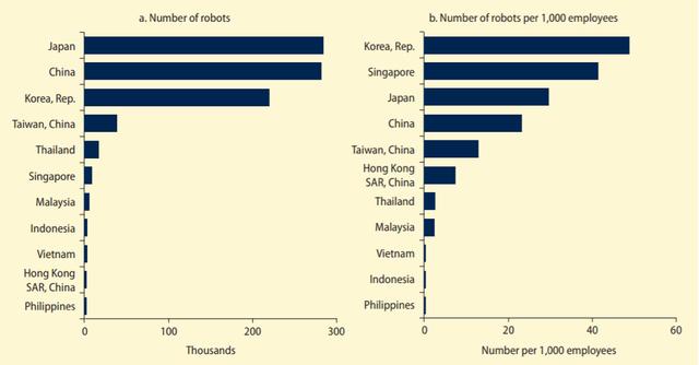 World Bank: Việt Nam là một trong số các quốc gia trung lưu đang trỗi dậy mạnh mẽ - Ảnh 1.