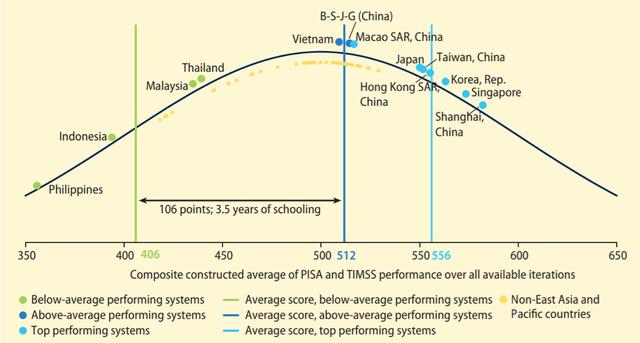 World Bank: Việt Nam là một trong số các quốc gia trung lưu đang trỗi dậy mạnh mẽ - Ảnh 5.