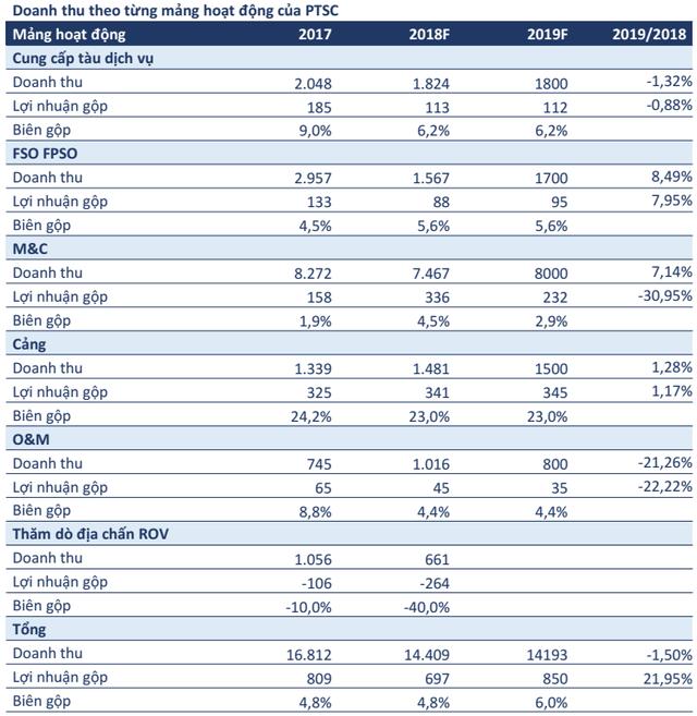 Giải thể liên doanh CGGV, biên lợi nhuận PVS sẽ cải thiện đáng kể trong năm 2019 - Ảnh 2.