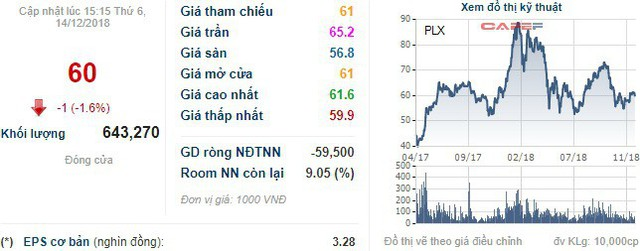 Petrolimex lại muốn bán 12 triệu cổ phiếu quỹ - Ảnh 1.
