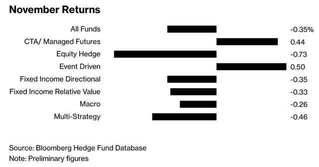 Bóng mây đen bao phủ thị trường, quỹ phòng hộ kỳ cựu quyết định giải thể - Ảnh 1.