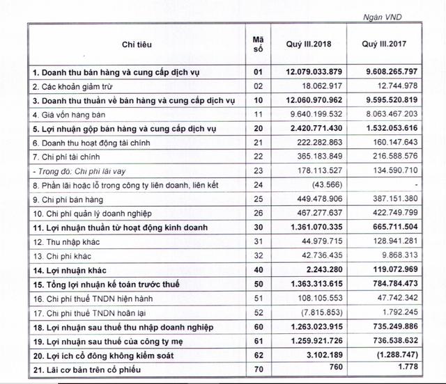 9 tháng đầu năm, Thaco báo lãi ròng 4.263 tỷ đồng, mảng bất động sản quý 3 tăng trưởng mạnh mẽ - Ảnh 1.