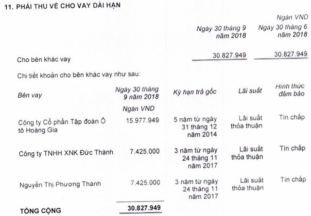 9 tháng đầu năm, Thaco báo lãi ròng 4.263 tỷ đồng, mảng bất động sản quý 3 tăng trưởng mạnh mẽ - Ảnh 2.