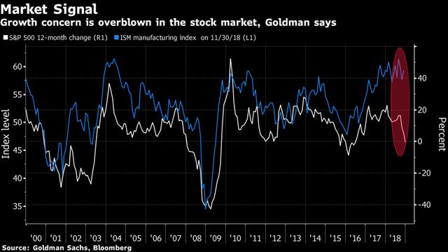 Diễn biến của thị trường chứng khoán là những dấu hiệu rõ ràng nhất để dự báo về suy thoái kinh tế - Ảnh 1.