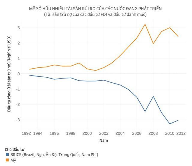 """Chuyện """"tiêu hoang quá mức"""" và thu nhập ngầm ít người biết của nền kinh tế Mỹ - Ảnh 7."""