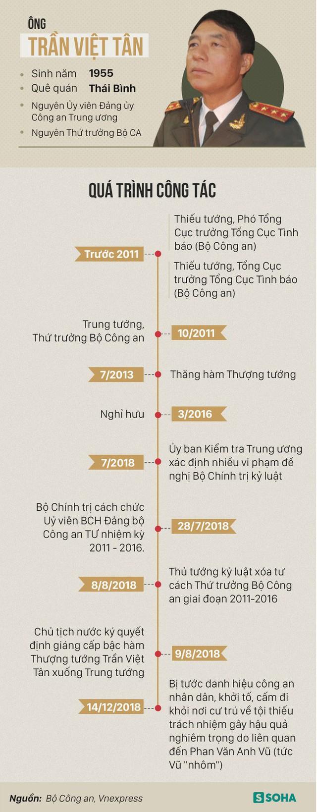 Sự nghiệp của 2 cựu Thứ trưởng Bộ Công an Trần Việt Tân và Bùi Văn Thành vừa bị khởi tố - Ảnh 1.