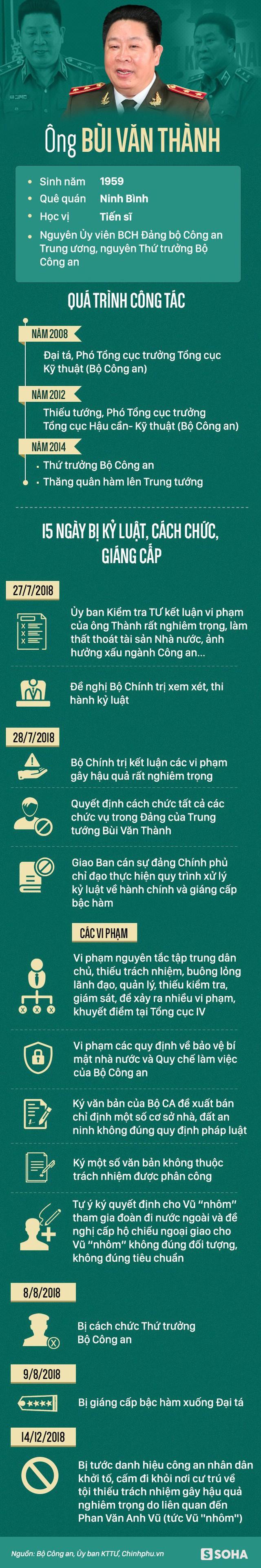 Sự nghiệp của 2 cựu Thứ trưởng Bộ Công an Trần Việt Tân và Bùi Văn Thành vừa bị khởi tố - Ảnh 2.